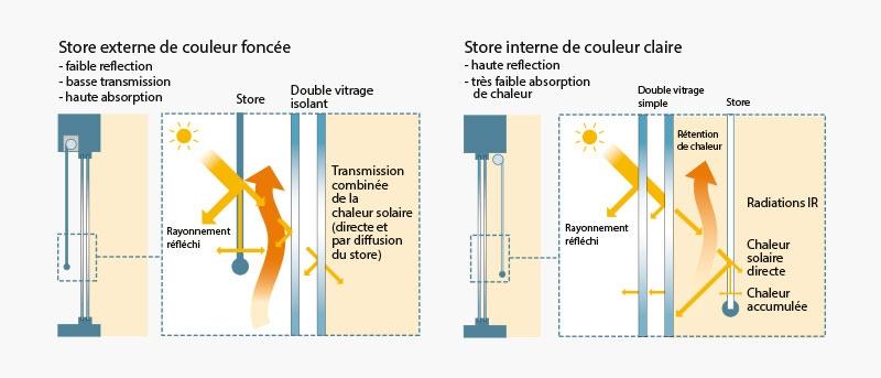 impact d'un store sur la transmission de chaleur